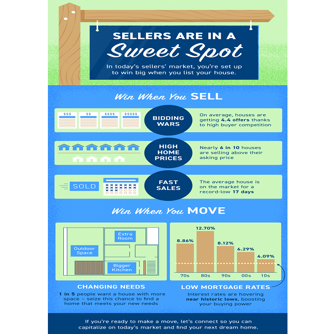 Sellers Are in a Sweet Spot [INFOGRAPHIC]