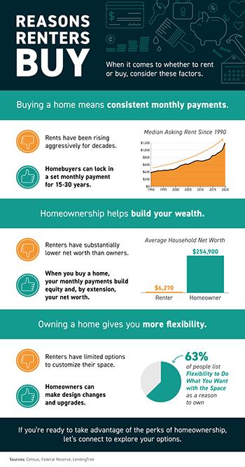 Reasons Renters Buy [INFOGRAPHIC]
